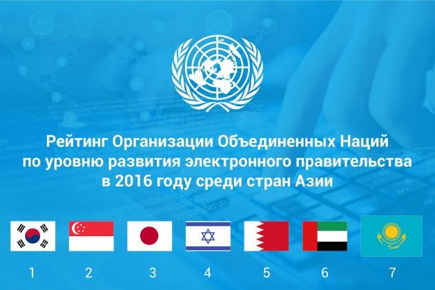 РК занимает 7-е место в Азии по уровню развития электронного правительства