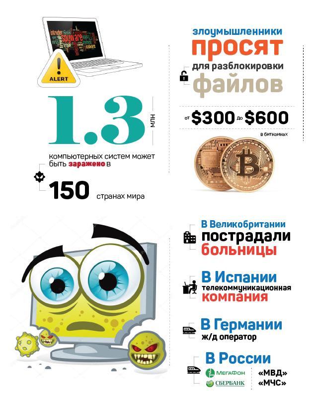 Глобальная кибератака ненанесла существенного ущерба в РФ — Путин