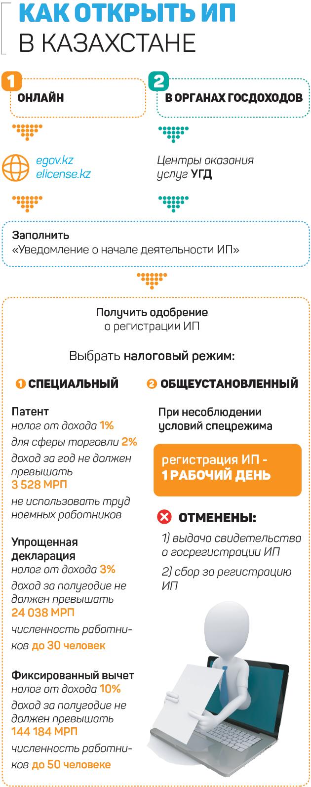 Порядок регистрации ип казахстан государственный пошлины для регистрации ооо