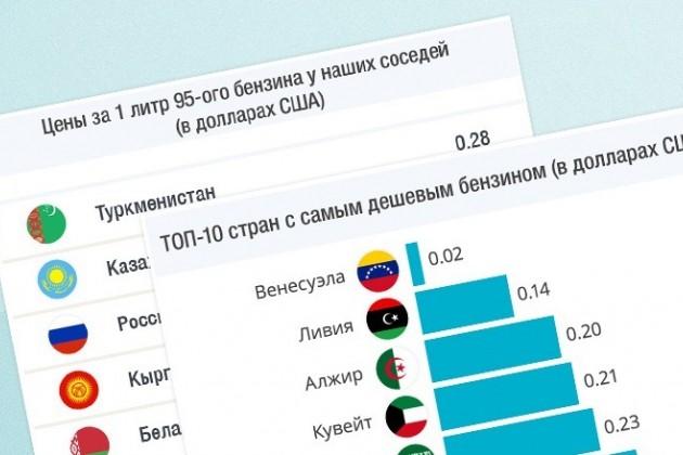 Казахстан вошел в топ-10 стран с самым дешевым бензином