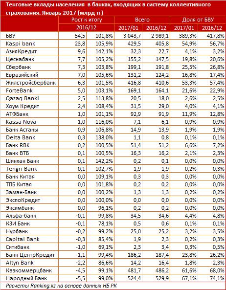 Список банков со страхованием вкладов