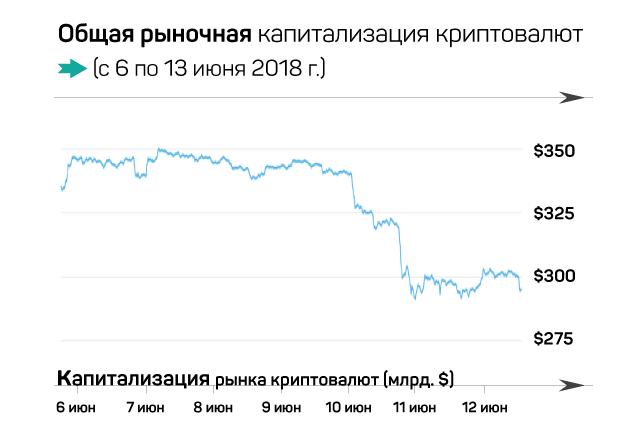 Криптовалютный рынок потерял около $15 млрд за пару часов